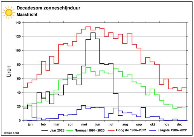 KNMI decadesom zonneschijnduur in Maastricht