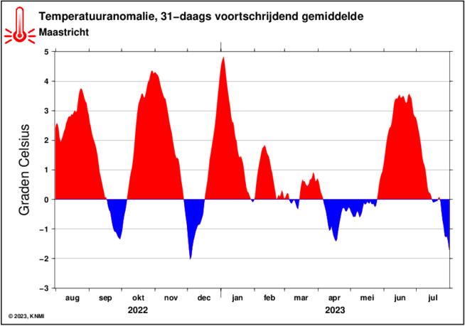 KNMI temperatuuranomalie (31-daags voortschrijdend gemiddelde) in Maastricht