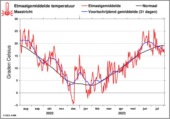 KNMI etmaalgemiddelde temperatuur in Maastricht