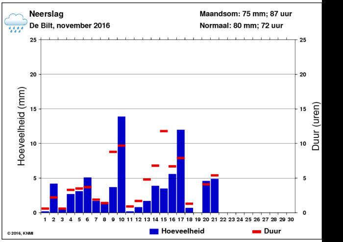 Neerslaggrafiek van november per dag