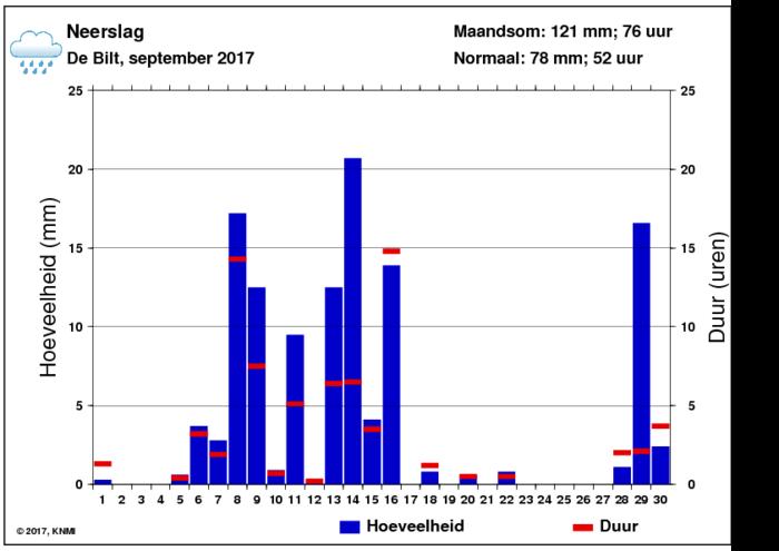 Neerslaggrafiek van september per dag