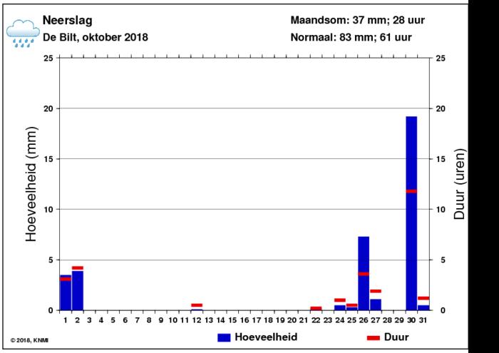 Neerslaggrafiek van oktober per dag