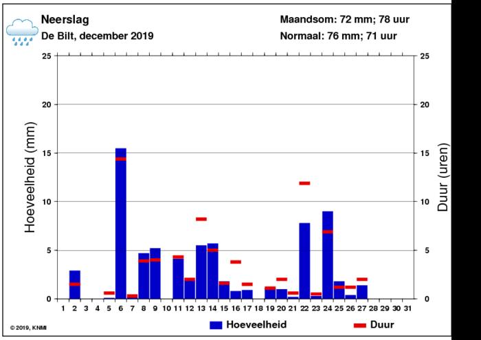 Neerslaggrafiek van december per dag
