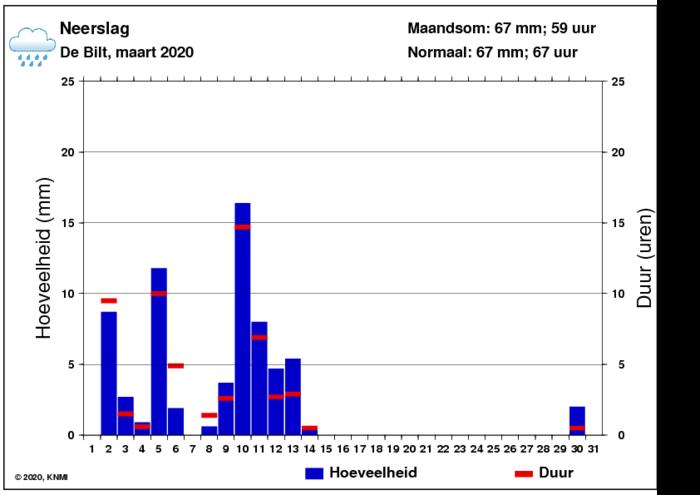 Neerslaggrafiek van maart per dag