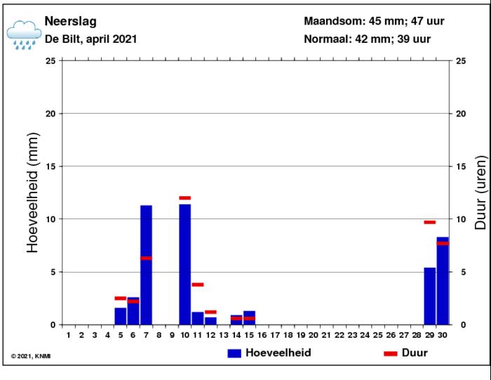 Neerslaggrafiek van april per dag