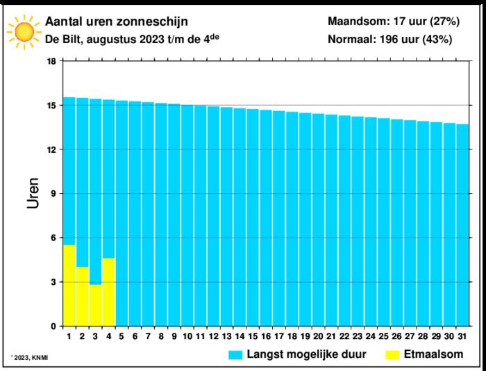 zontekort beschikbaar vanaf de 2e van de maand (rond 10.00 uur)