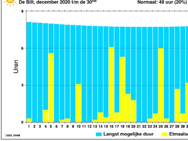 Aantal zonuren van december per dag