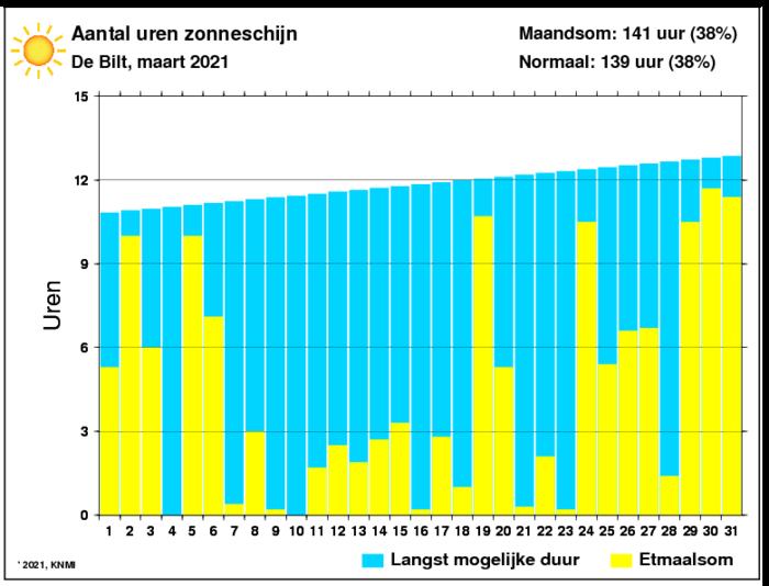 Aantal zonuren van maart per dag