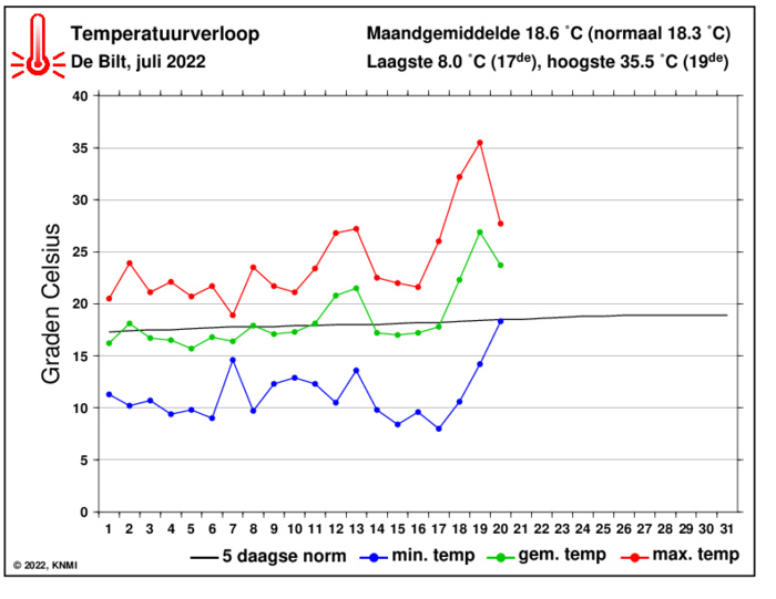 Temperatuurverloop van deze maand per dag