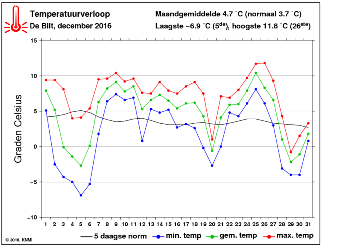 Temperatuurverloop van december per dag