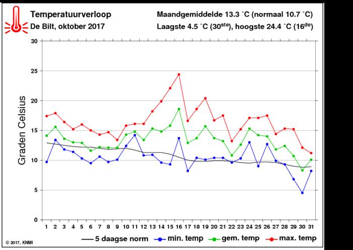 Temperatuurverloop van oktober per dag