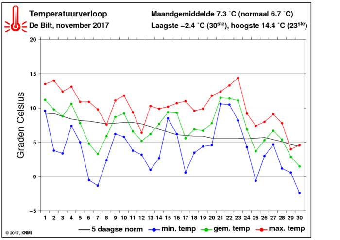 Temperatuurverloop van november per dag