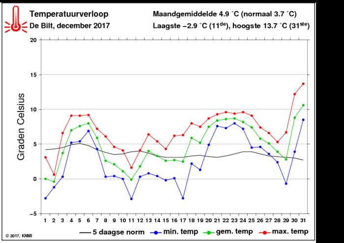 Temperatuurverloop van december per dag