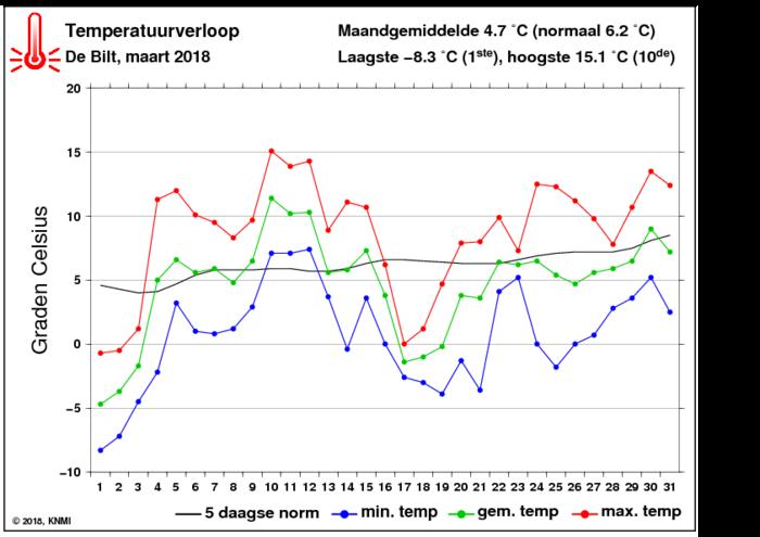 Temperatuurverloop van maart per dag