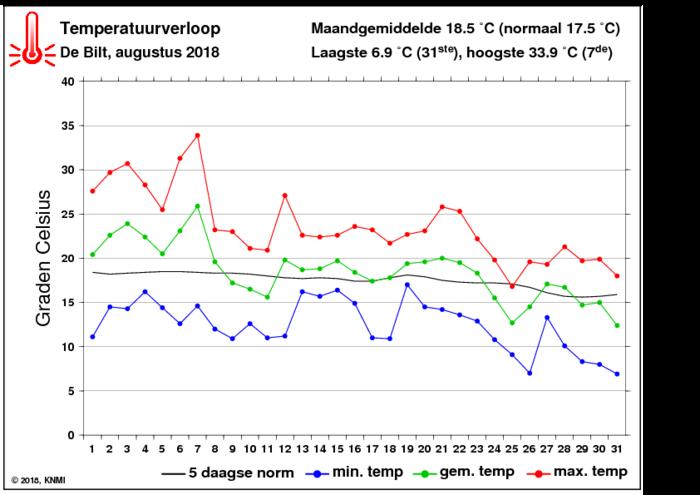 Temperatuurverloop van augustus per dag