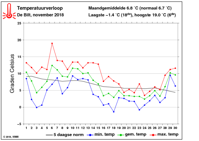 Temperatuurverloop van november per dag