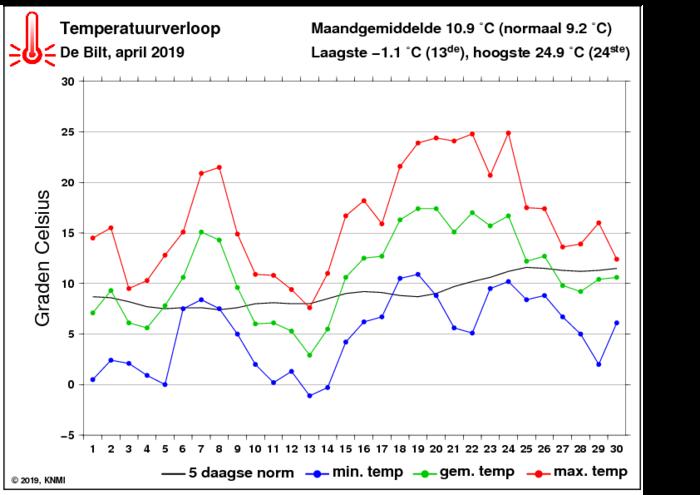 Temperatuurverloop van april per dag