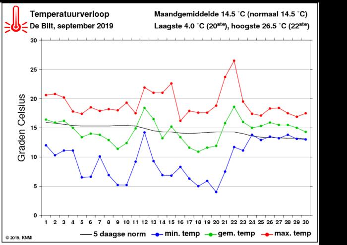 Temperatuurverloop van september per dag