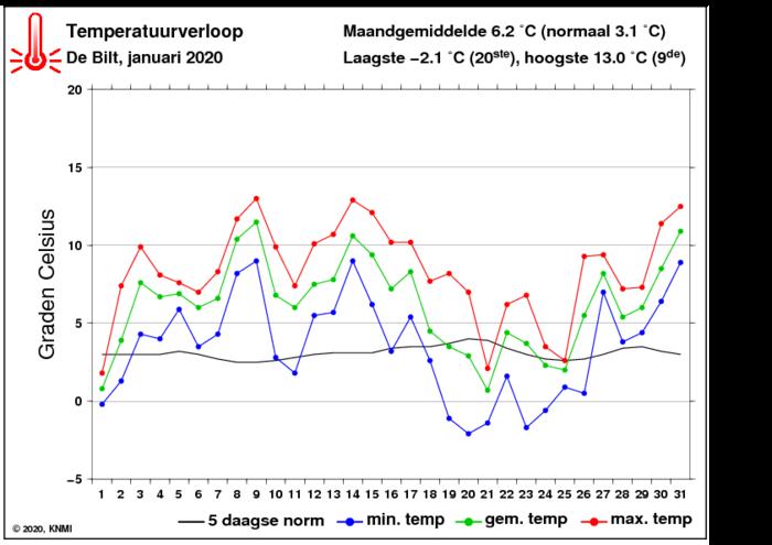 Temperatuurverloop van januari per dag