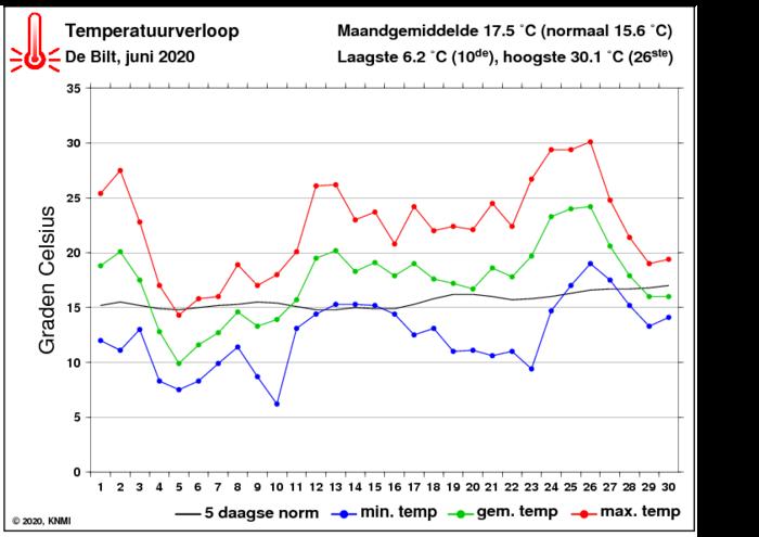 Temperatuurverloop van juni per dag