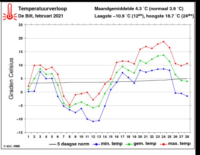 Temperatuurverloop van februari per dag