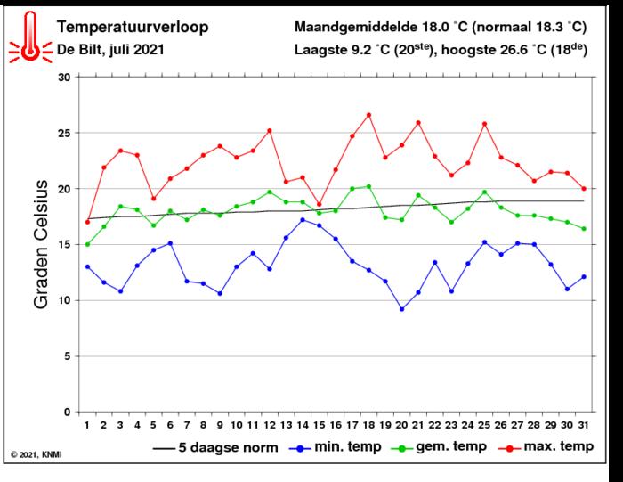 Temperatuurverloop van juli per dag