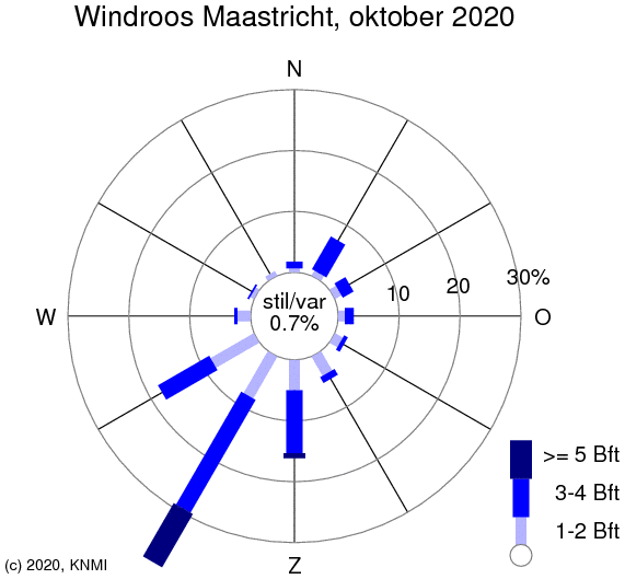 KNMI windroos Maastricht
