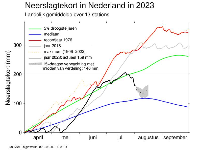 Doorlopend neerslag tekort in 2021