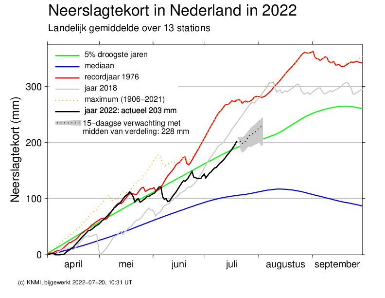 Doorlopend neerslag tekort in 2011