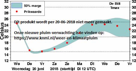grafiek maximum temperatuur met onzekerheidsmarges
