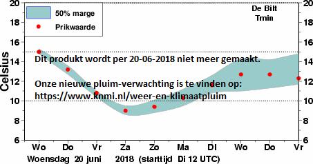 verwachte MINIMUM temperatuur in De Bilt