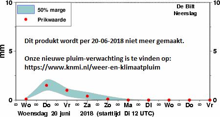 grafiek maximum temperatuur met onzekerheidsmarges © KNMI