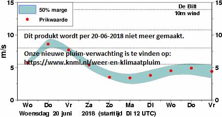 verwachting van de WINDSNELHEID (m/sec) in De Bilt