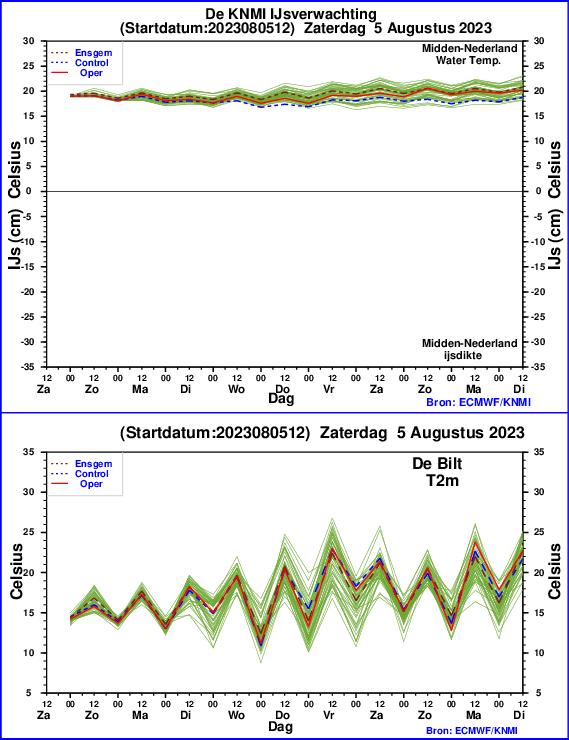 Watertemperatuur, ijsverwachting en luchttemperatuur-verwachting in midden Nederland
