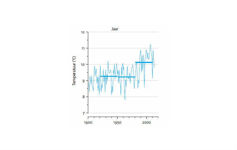 Figuur 1: Waargenomen jaargemiddelde temperatuur in De Bilt. Horizontale lijnen: gemiddelden over 30 jaar.