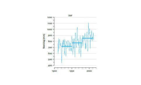 Figuur 2: Waargenomen jaarlijkse neerslag in Nederland. Horizontale lijnen: gemiddelden over 30 jaar