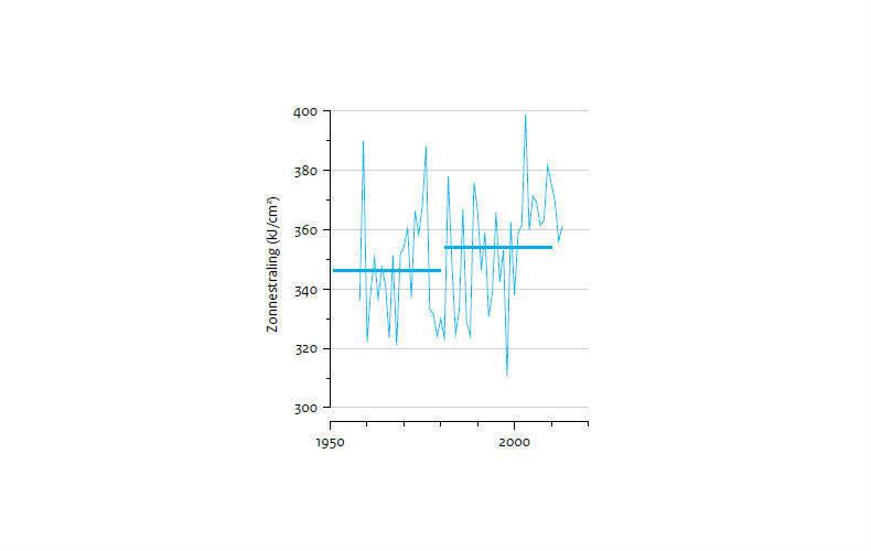 Figuur 7: Jaarlijkse zonnestraling aan het oppervlak in De Bilt. Horizontale lijnen: gemiddelden over 30 jaar.