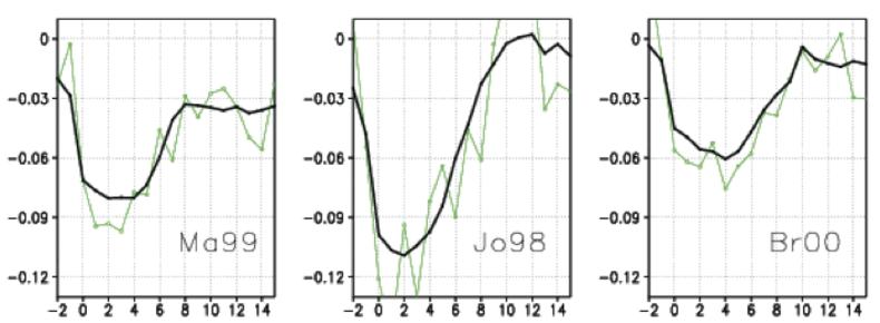 Fig.1 Het verloop van afwijkingen in de jaarlijkse temperatuur ten opzichte van het langjarig gemiddelde in drie reconstructies van de gemiddelde temperatuur over het noordelijk halfrond, namelijk die van Mann et al (Ma99), Jones et al (Jo98) en Briffa.