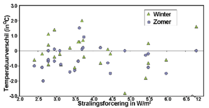 Fig.2 Afwijking in de zomer- en wintertemperatuur ten opzichte van het langjarige gemiddelde uitgezet tegen de stralingsforcering voor de 26 onderzochte grote vulkaanuitbarstingen van het afgelopen millennium.