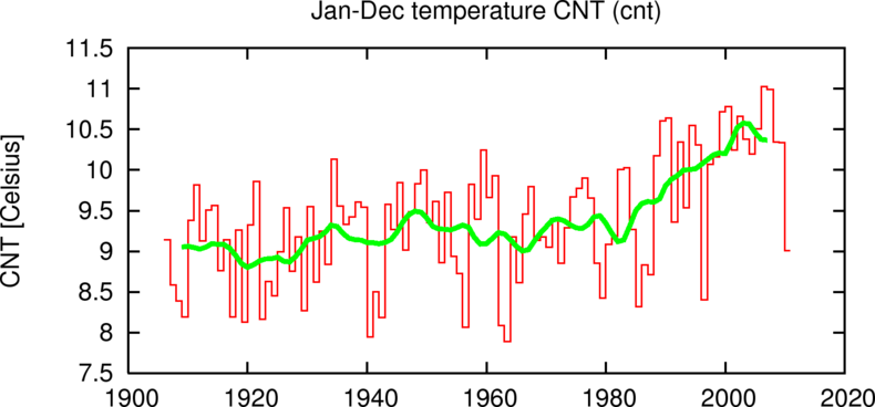 Figuur 1. Jaargemiddelde Centraal Nederland Temperatuur 1906-2010.