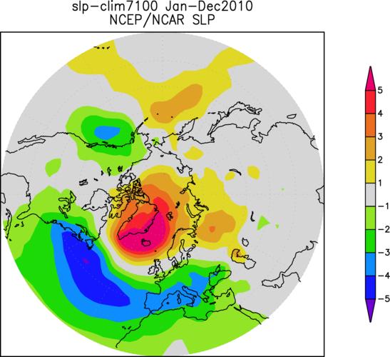 Figuur 2. Afwijking van normaal (1971-2000) van het gemiddelde luchtdrukpatroon van 2010. Boven de Noord-Atlantische Oceaan is het patroon van de Noord-Atlantische Oscillatie zichtbaar. Bron: NCEP/NCAR R1 heranalyse.
