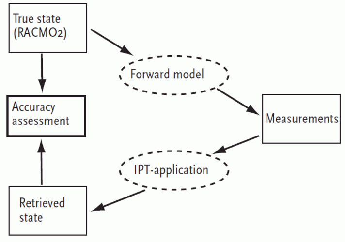 Figure 1. Concept of the experimental setup applied in this study.