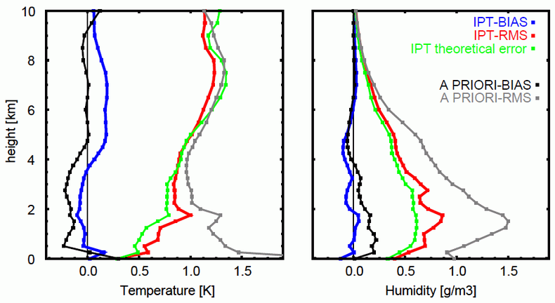 Figure 2. Accuracies of temperature and absolute humidity profiles for the now-casting mode.