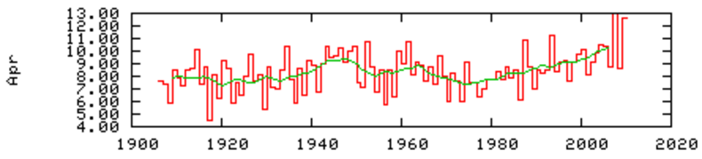 Figuur 1. Centraal Nederland Temperatuur in april (1906-2009)