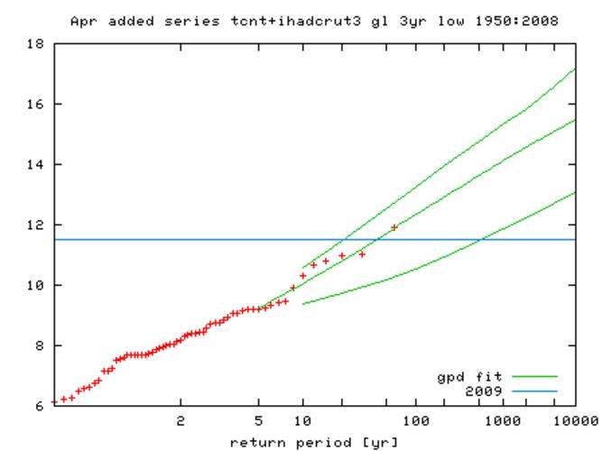Figuur 2. Extremenstatistiek van de Centraal Nederland Temperatuur 1950-2007 minus 2,5 keer de wereldgemiddelde temperatuurafwijking