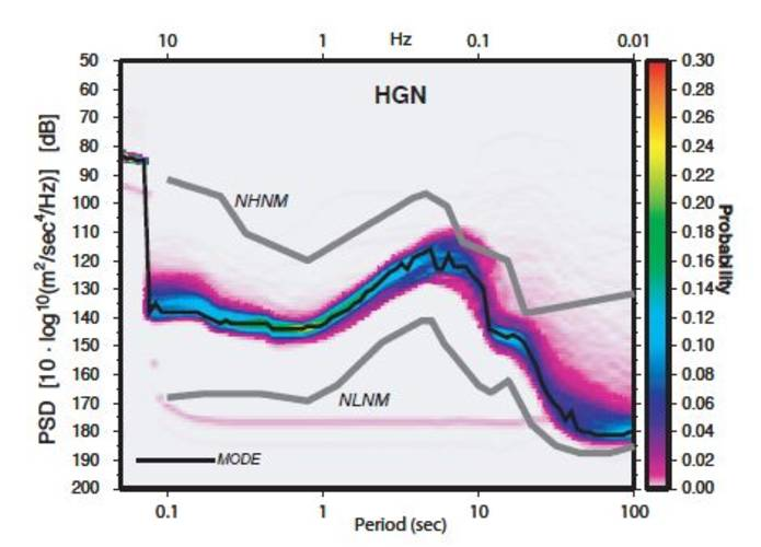 Figure 1. Seismic noise probability density functions at seismic stations Heimansgroeve (HGN), Witteveen (WIT) and Winterswijk (WTSB)