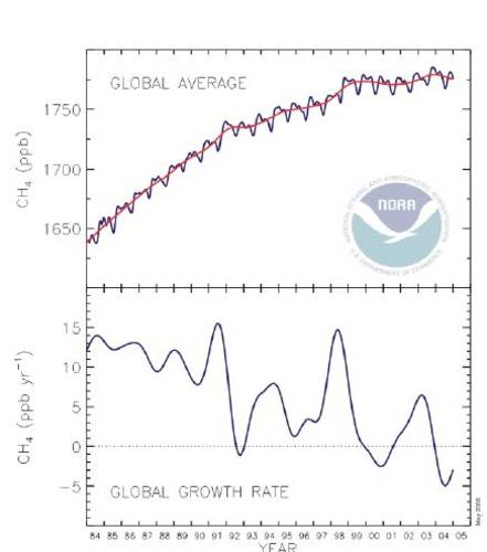 Figure 1. The decrease in the methane growth rate. Top: Global average methane mixing ratios (blue line) determined from the NOAA/GMD cooperative air sampling network (since 1984). The red line represents the long term trend.