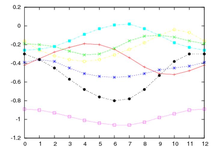 """Figuur 2. Additieve aanpassingsfactoren die gebruikt worden om temperatuurreeksen van operationele stations te """"blenden"""" met die van afgesloten stations. Horizontaal is de maand uitgezet, waarbij 0 en 12 voor december staan, 1 voor januari etc. (rood=Den"""