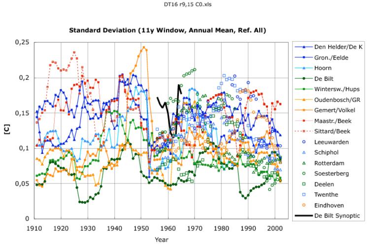 Figuur 3. Lopende standaarddeviaties over een venster/periode van 11 jaar voor de jaargemiddelden van de verschilreeksen. Het gemiddelde van alle stations is gebruikt als referentiereeks.