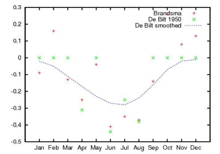 Figuur 4. Breuken voor De Bilt voor de veranderingen in meetopstelling en locatie rond 1950. De amplitude van breuk zoals bepaald door Brandsma met een fysische methode is weergegeven in rood, de statistische benadering is in groen en de bijbehorende gefi